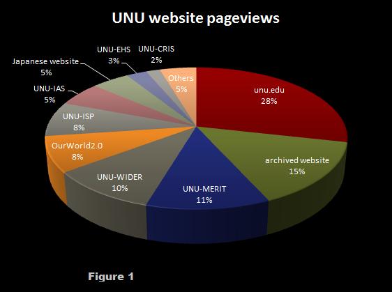 Website pageviews, Sept. 2012 – Aug. 2013