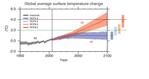 Figure 2: Despite uncertainties in the timings of reaching specific warming levels (2, 4 and 6°C) - demonstrated by the bands of uncertainty - even in the most conservative scenario (RCP2.6) living is a >2°C world by the end of the 21st century is a very real possibility.</p><br /><br /> <p>Global-mean surface warming by the end of this century (2081-2100) is likely to exceed 1.5 °C relative to 1850–1900 for all RCPs except RCP2.6. It is likely to exceed 2°C for RCP6.0 and RCP8.5, and more likely than not to exceed 2°C for RCP4.5. The numbers on the graph indicate the number of models used to produce the projections (clockwise from left: 42, 39, 32). NB: the global warming shown here is relative to 1985-2005, whereas the 2C target (and HELIX's 2, 4 and 6C Specific Warming Levels) are relative to pre-industrial, which was about 0.6C cooler than 1985-2005. Source: IPCC Fifth Assessment Report, 2014.</p><br /><br /> <p>
