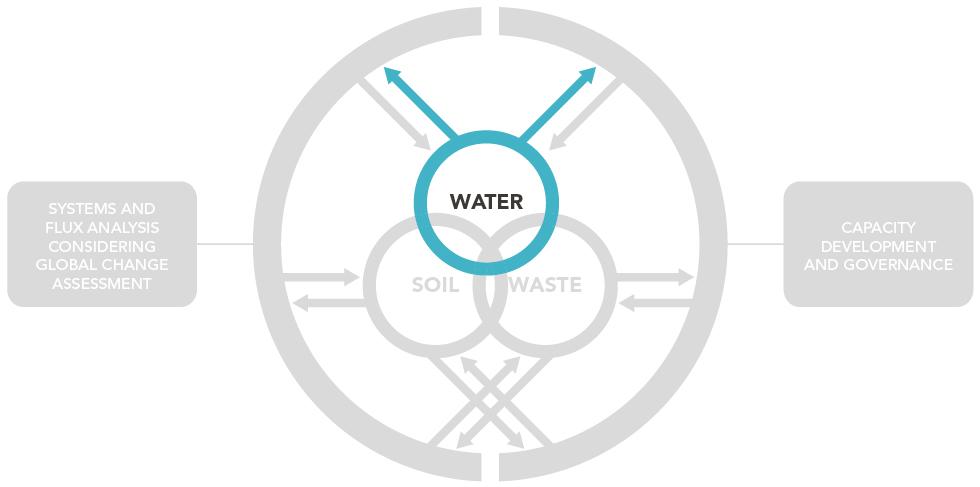 UNU-FLORES_AcademicStructure_Water_980px