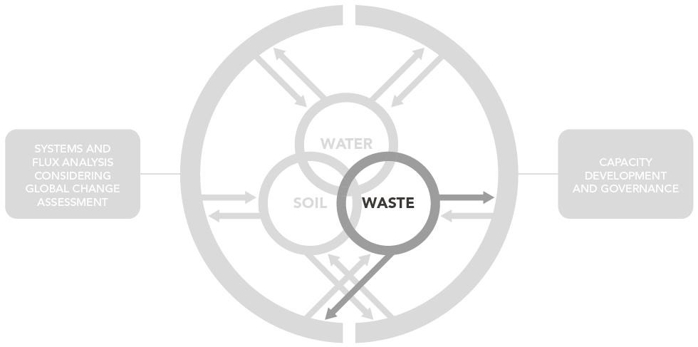 UNU-FLORES_AcademicStructure_Waste_980px