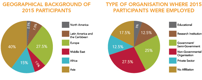 'Geographical background of 2015 participants' (left) and 'Type of organisation where 2015 participants were employed' (right)
