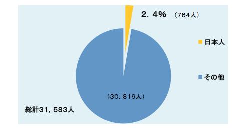 2012年末の国連専門職員全体3万人中の日本人数764人 (赤阪氏の当日のスライドより)