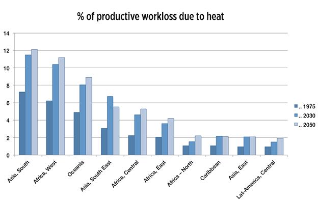 2030年および2050年の作業能力損失(日照時間に占めるパーセンテージ)。