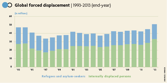 Global forced displacement 1993-2013 (end-year) © UNCHR