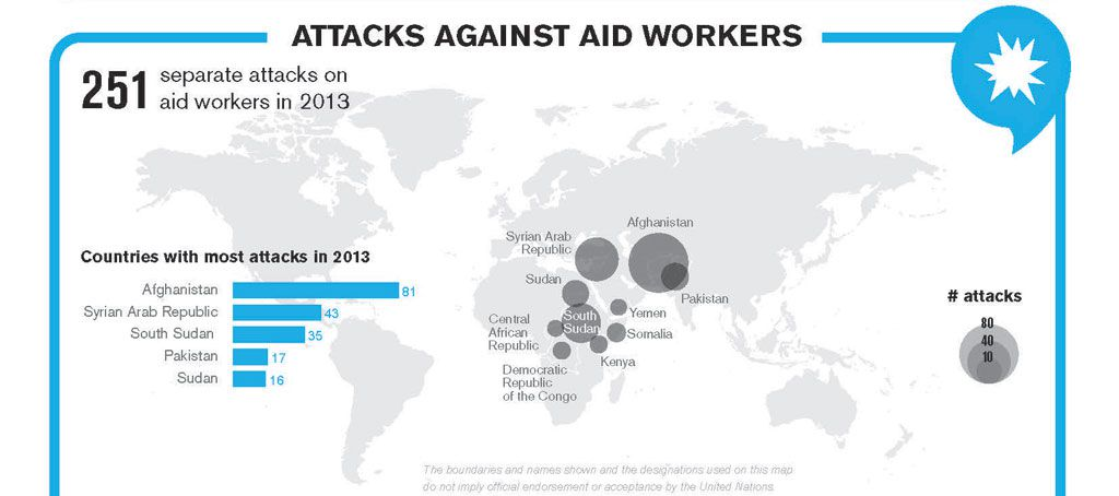 Attacks against aid workers
