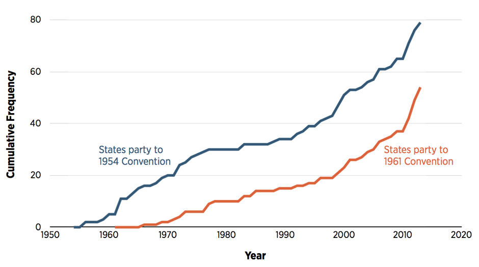 Figure: Accession to the 1954 and 1961 Conventions Relating to Statelessness