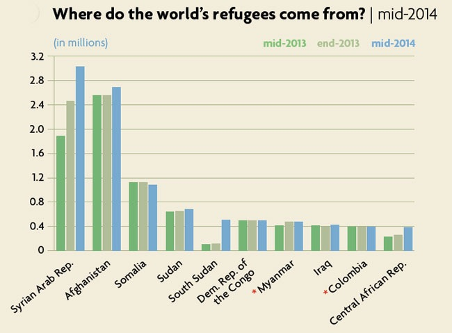 Source: Mid-Year Trends 2014, UNHCR.
