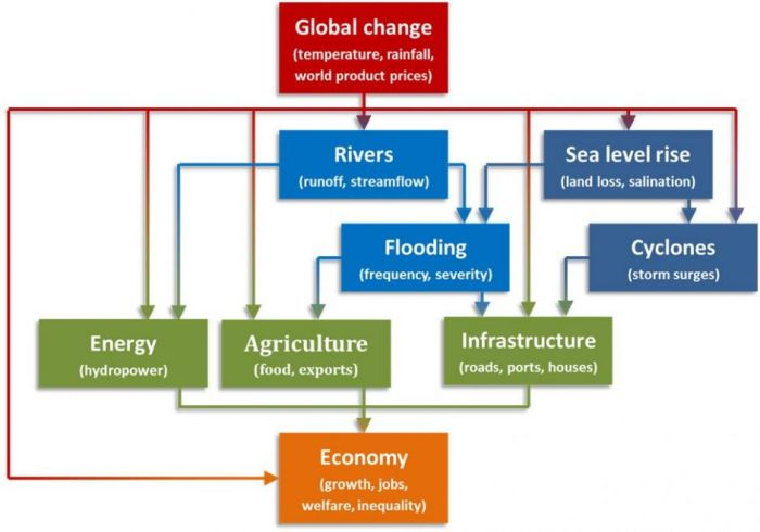 climate-policy-figure 1