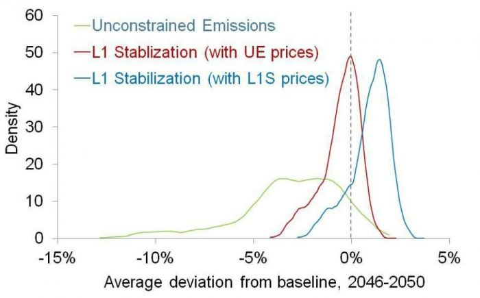 climate-policy-figure 2