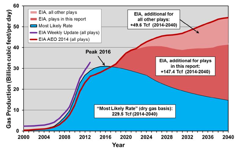 shale-gas-comparison-eia-dd