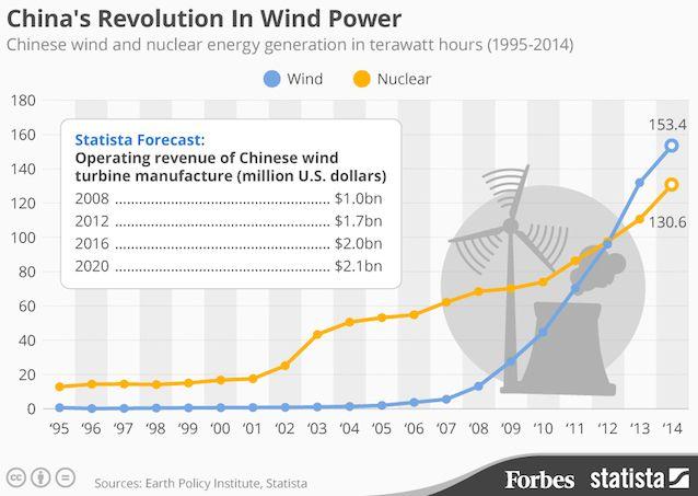 20150512_Wind_China_Fo