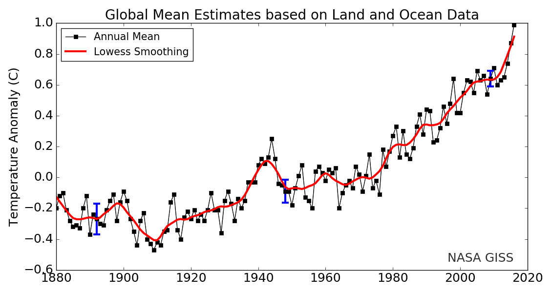 Graph of global surface temperature change from 1880 to 2016.