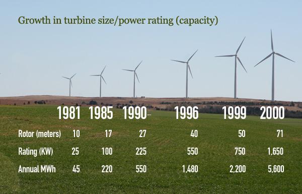 Source: American Wind Energy Association. Photo by Travel Aficionado.