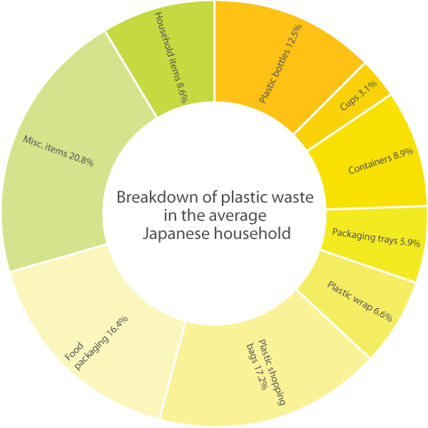 Plastic to Oil Fantastic - Our World