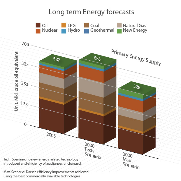 energy_forecasts