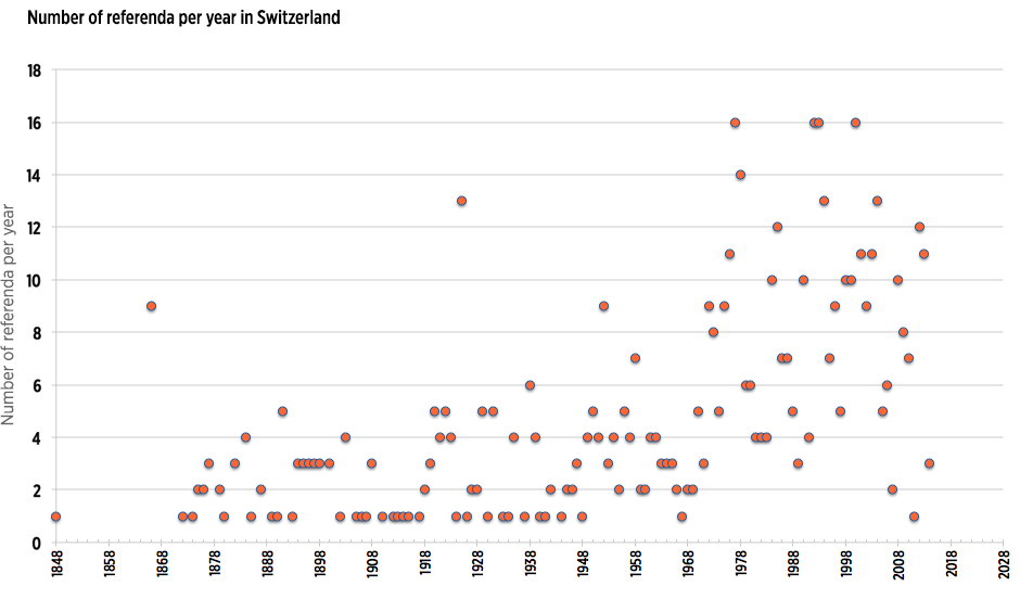 Chart of the number of referenda per year in Switzerland
