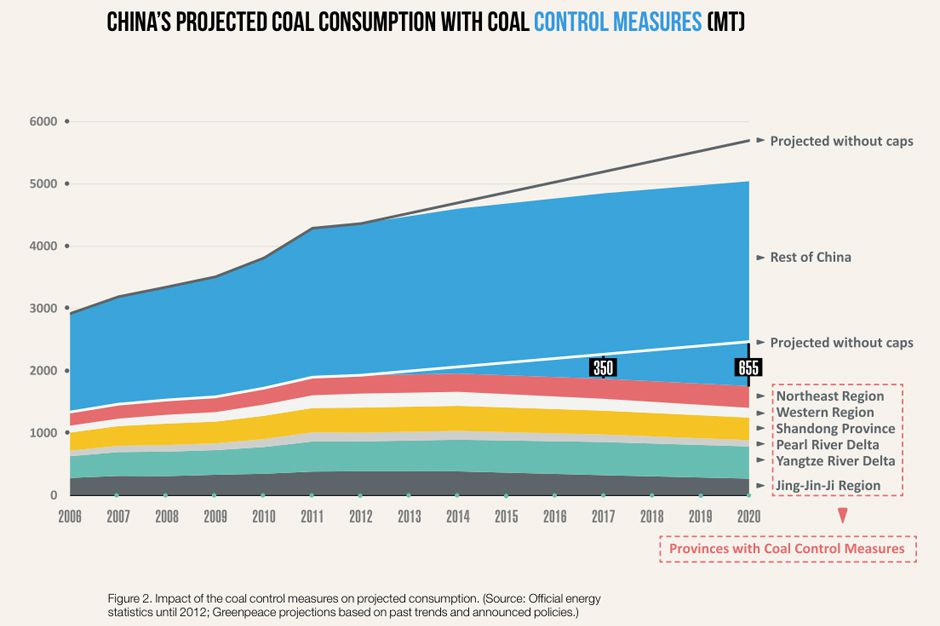 2 - Projected coal consumption with control