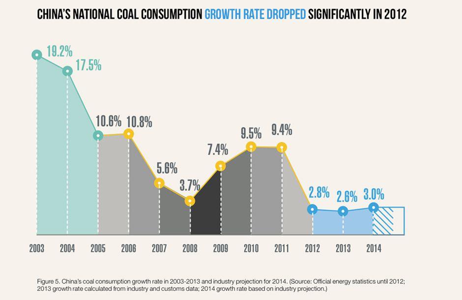 4 - Consumption rate