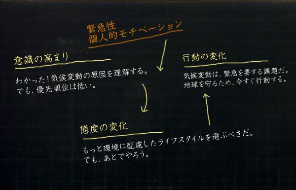 図 環境意識の向上から行動への移行プロセス