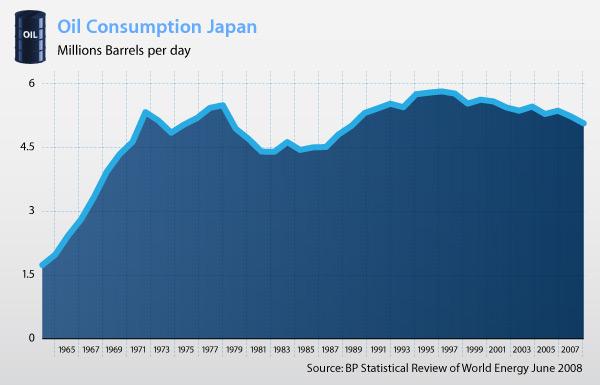 oil_consumption_japan