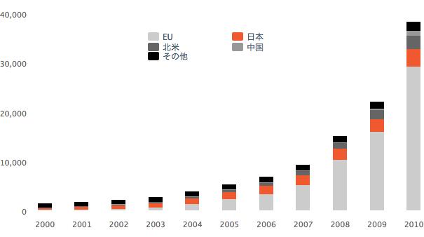 世界における太陽光発電の累積設置量の推移(単位メガワット)— 2000-2010