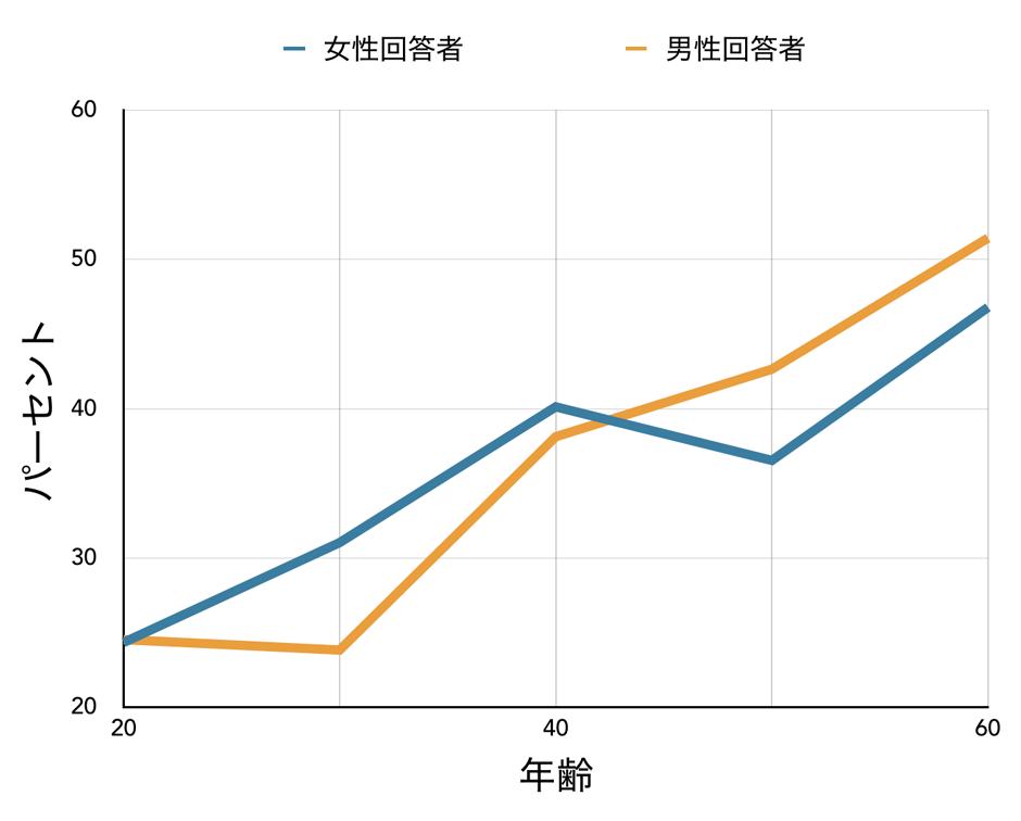 図1:年齢層別に見た、持続可能な海洋管理を推進するための課税に反対する回答者の割合(青色の線=女性回答者、茶色の線=男性回答者)。