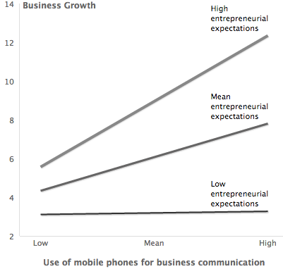 Mobile use and entrepreneurial expectations
