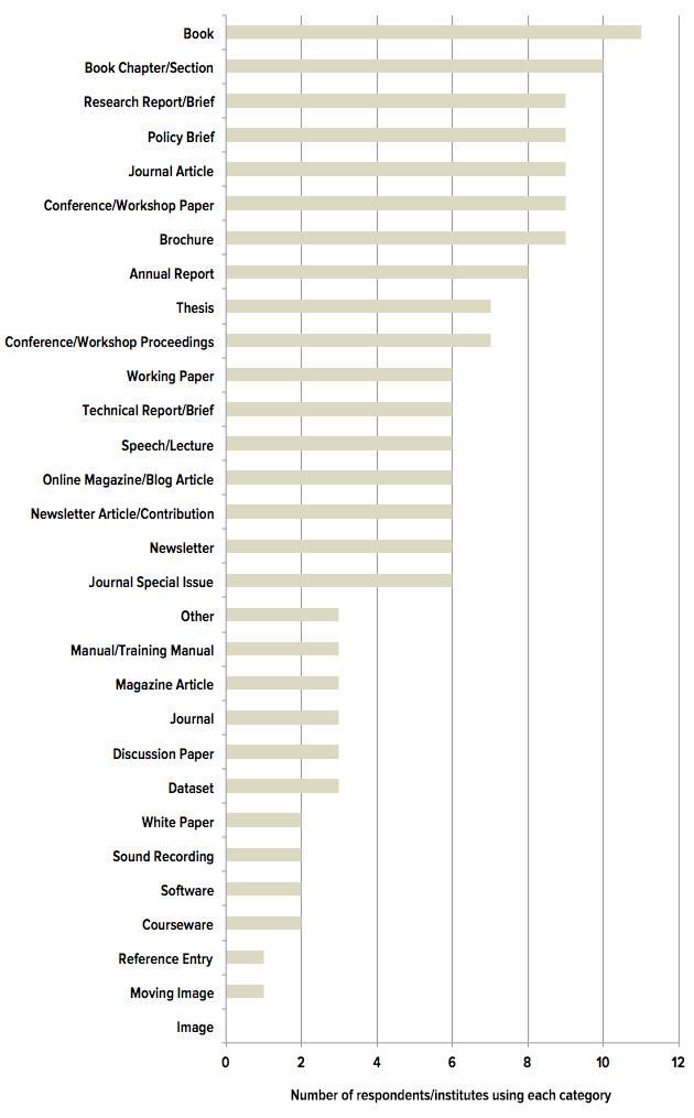 Publication Types Chart