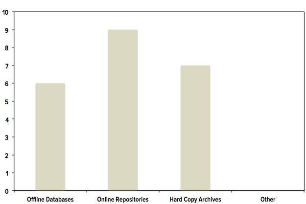Publication Storage Chart