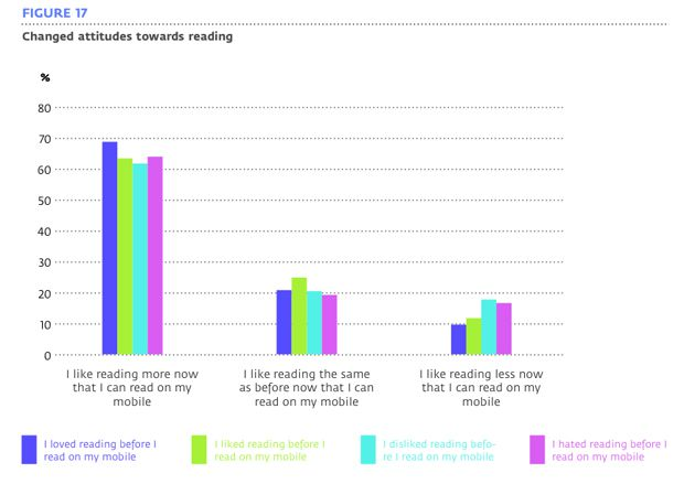Changed attitudes towards reading