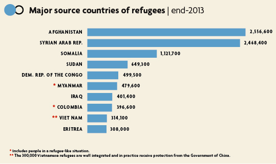 Major source of refugees graph