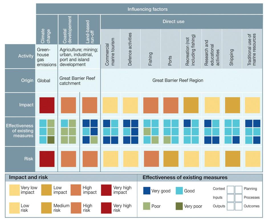 GBRMPA-Outlook-Report-2014-IN-BRIEF-51