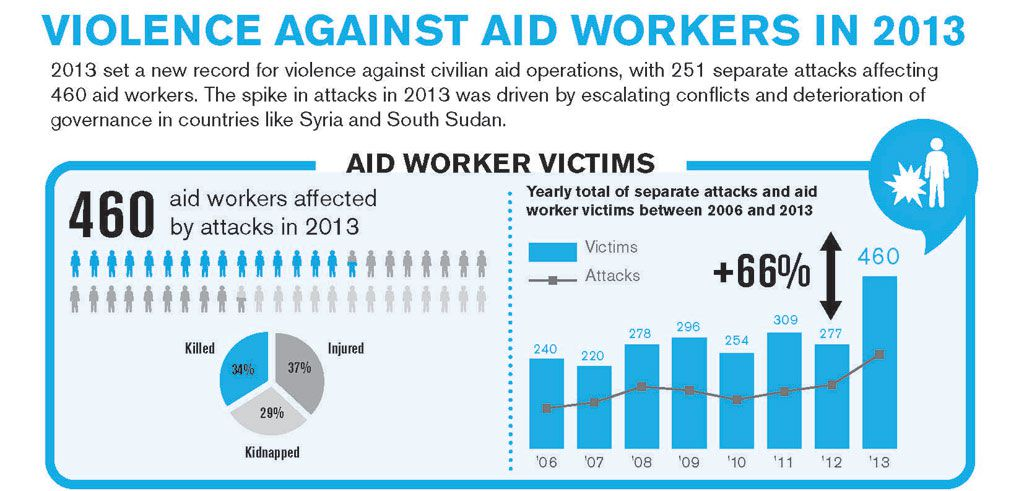 Violence against aid workers