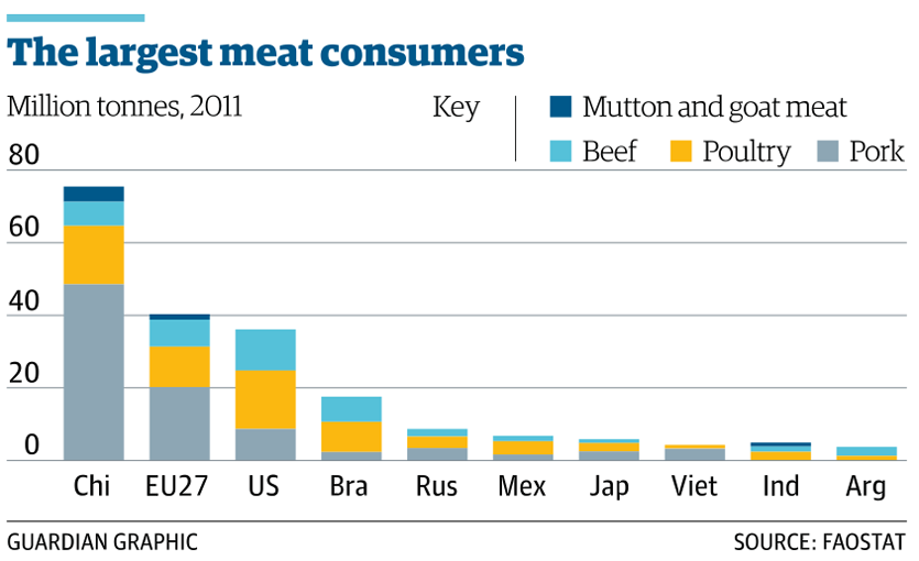 Largest meat consumers