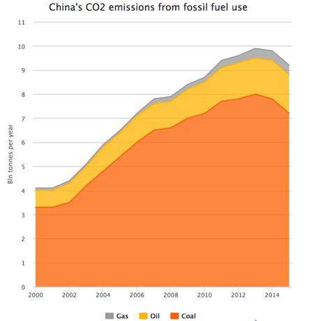 China's Coal Use May Have Peaked Years Ahead of Schedule