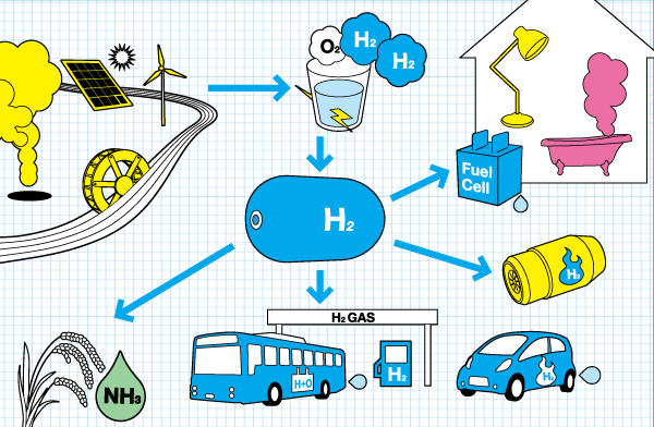 hydrogen a source of energy essay