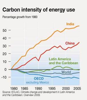 Graphic: Riccardo Pravettoni, UNEP/GRID-Arendal.