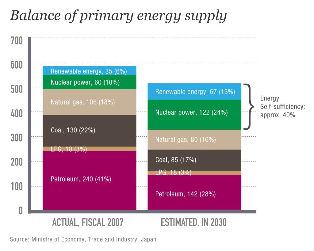 Energy-supply_Japan-big