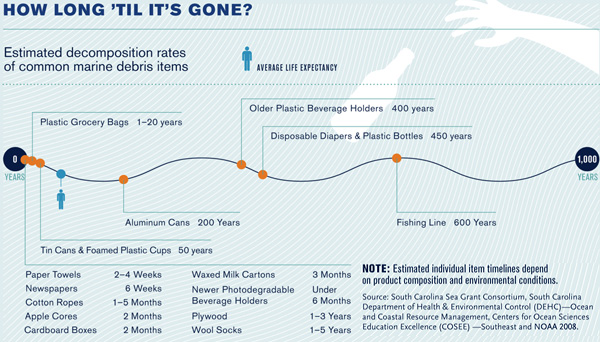 How long till it's gone
