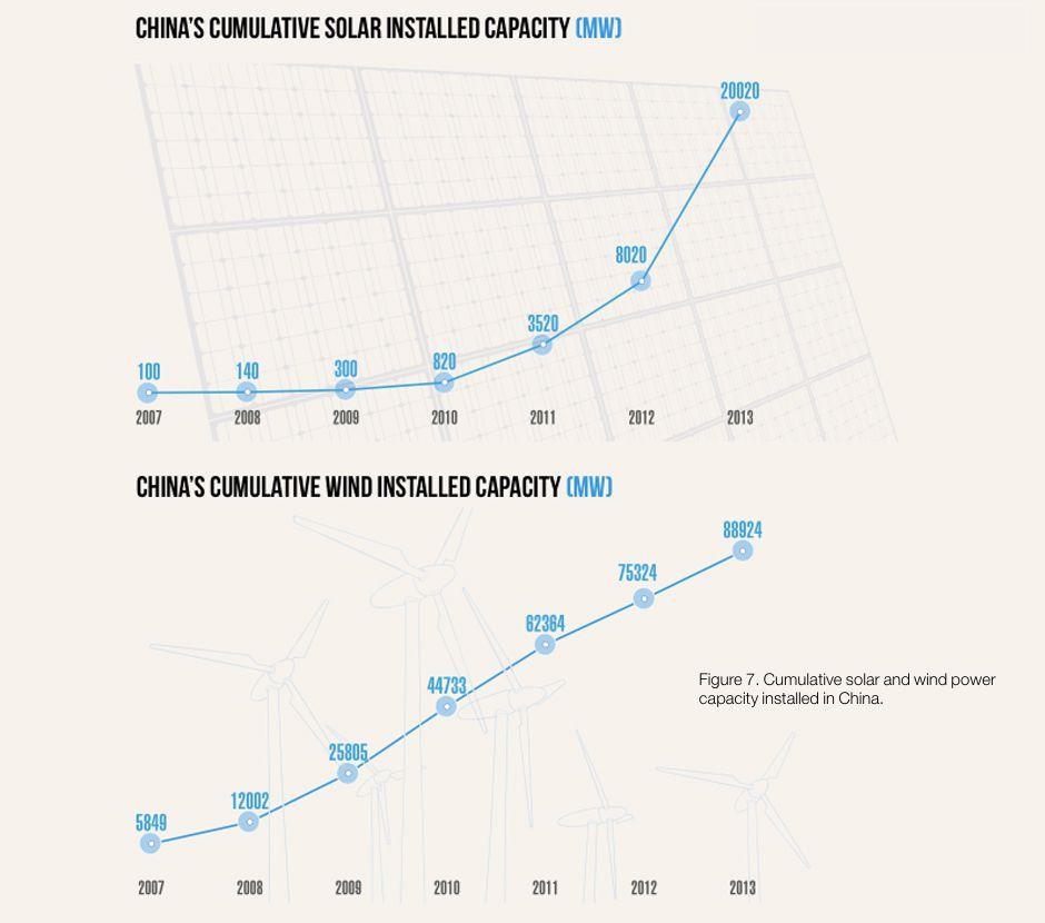 6 - Cumulative installed solar & wind