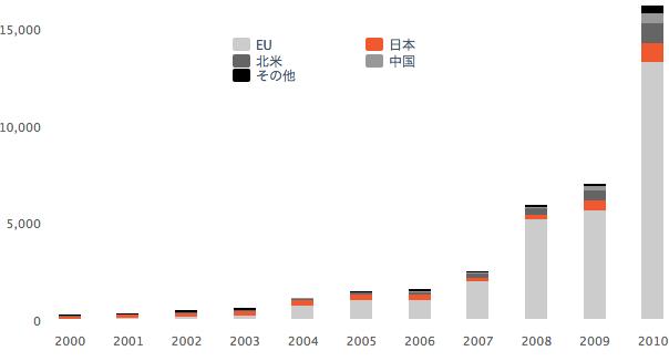 世界の年間PV市場の推移(単位:メガワット)— 2000-2010