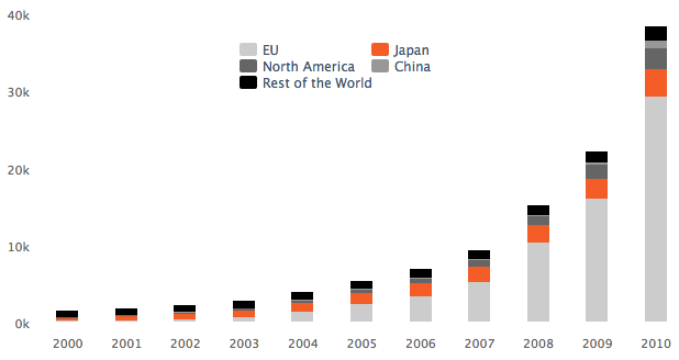 Evolution of global cumulative installed capacity in MegaWatt - 2000-2010