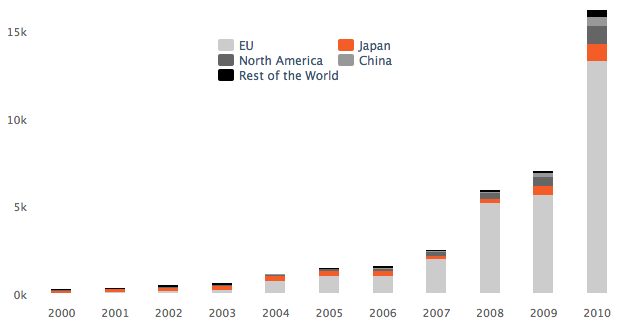 Evolution of global annual PV market in MegaWatt - 2000-2010