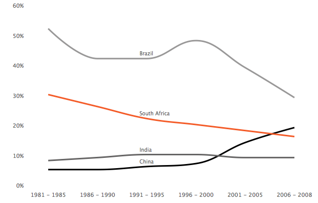 Labour productivity in manufacturing in South Africa, India and China, relative to the US in manufacturing industries